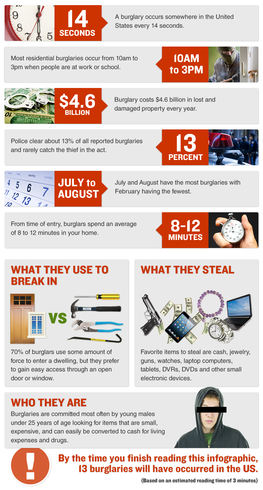 burglary inforgraphic